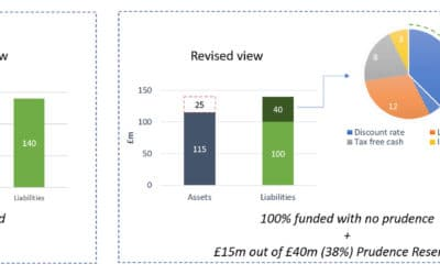 Alternative approach to presenting DB scheme funding results